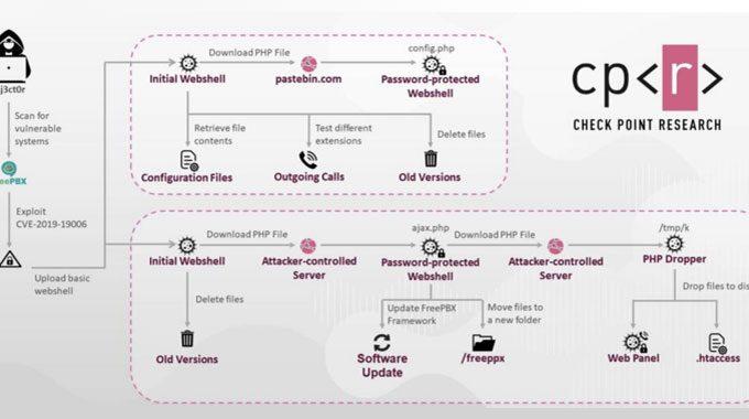 Premium-Rate Phone Fraudsters Hack VoIP Servers